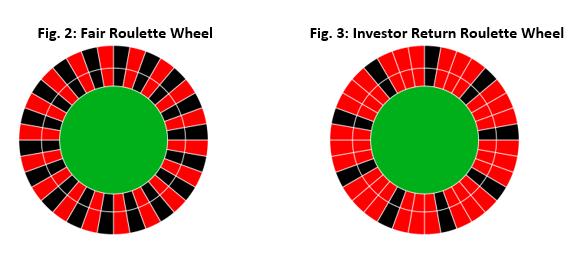 investor returns image 2